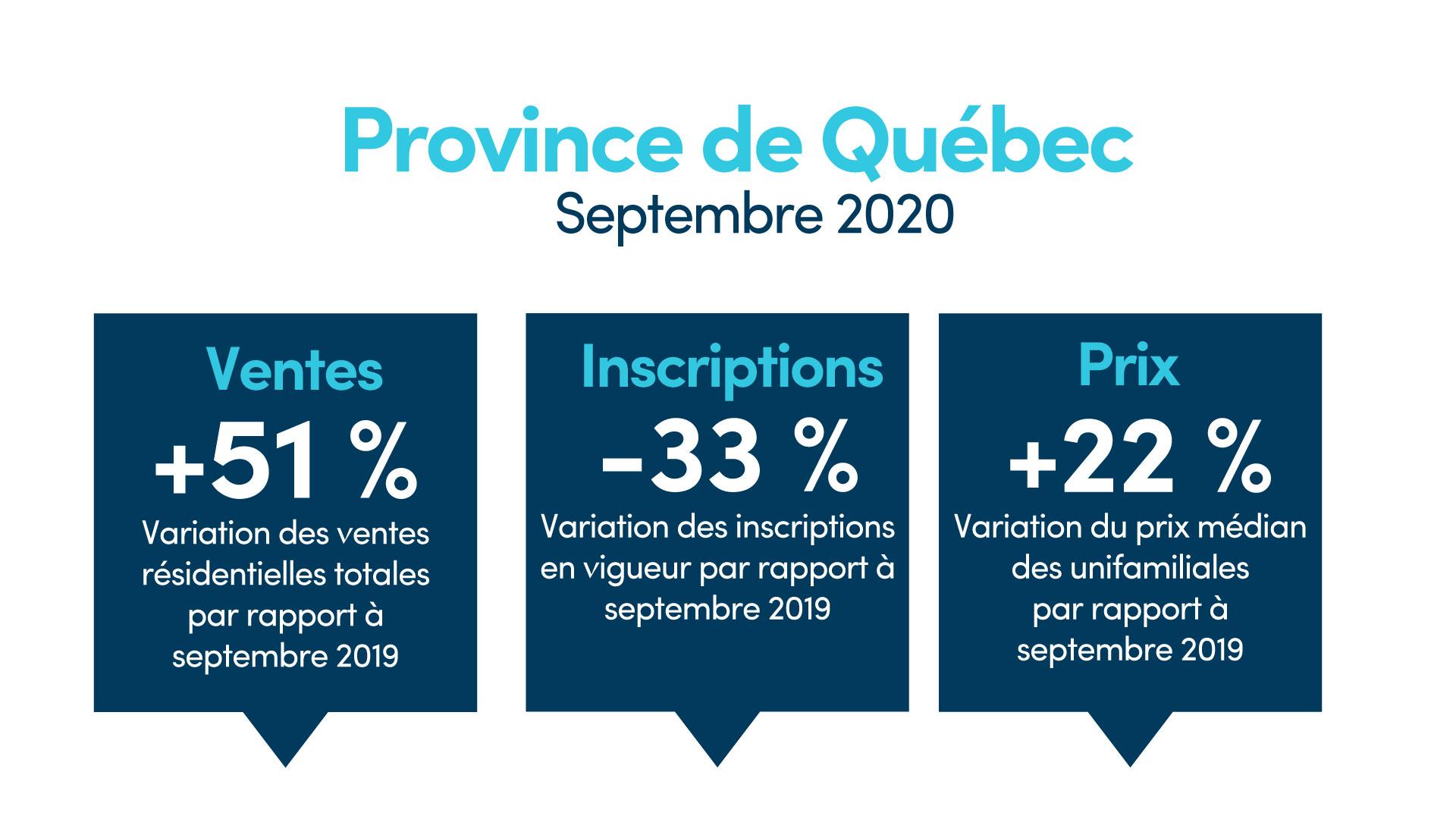 Forte hausse des ventes et des prix au Québec